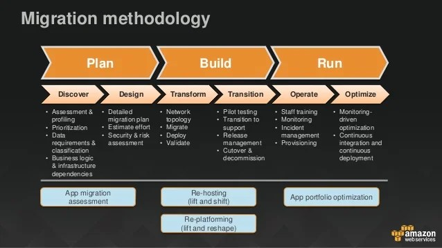 Schedule Once Cloud Migration Application Modernization And Security