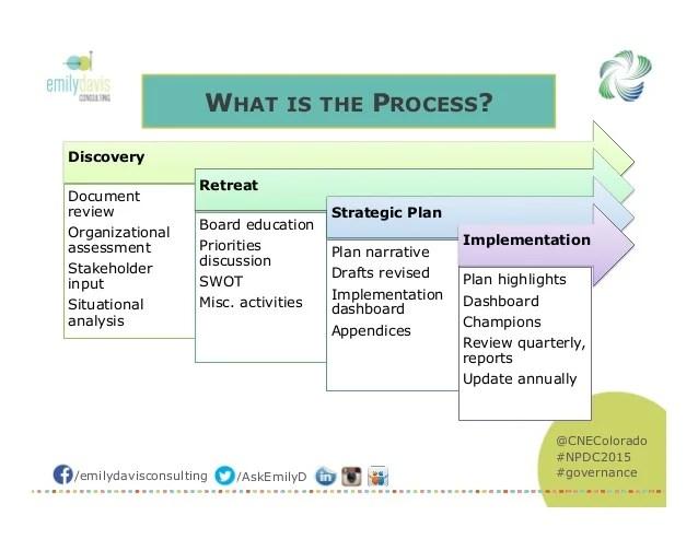 Strategic Plan Template For Nonprofits – Strategic Plan Word Template