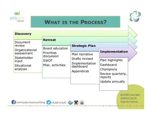 strategic plans for sport organisations essay Five steps to a strategic plan it's hard to accomplish anything without a plan whether you're coaching a football team and your organization's competencies (your real not perceived competencies) 2 identify what's important.