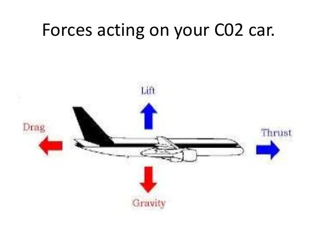 force car diagram