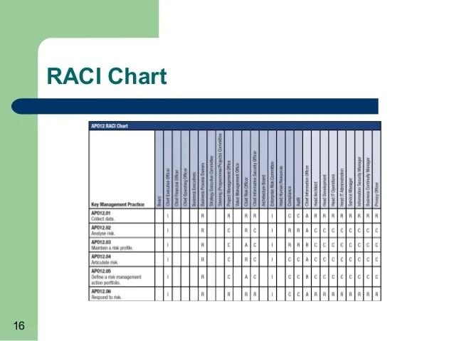 how to streamline processes through raci charts