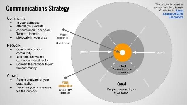 communication strategy - Onwebioinnovate - communication strategy