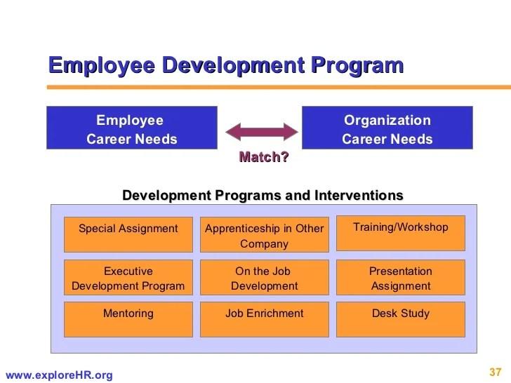 Performance Apprasials Business Balls Employee Growth Plan Template Ebook Database