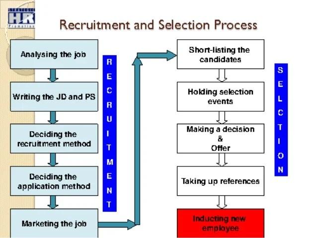 listing references for job