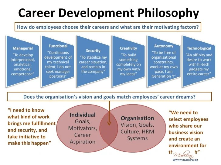 Information technology career goals essay Coursework Help