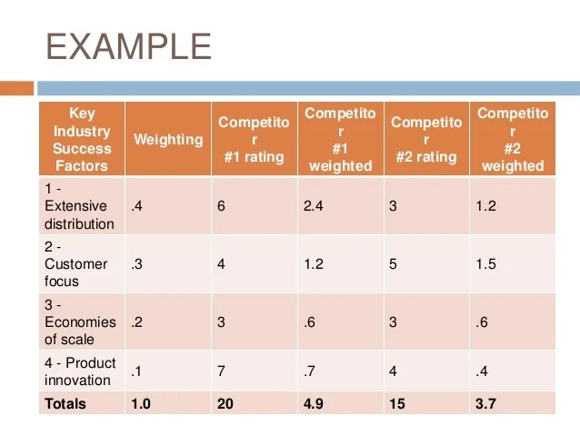 Competitive analysis business plan samples - sample competitive analysis 2