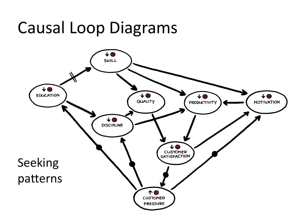 loop diagrams
