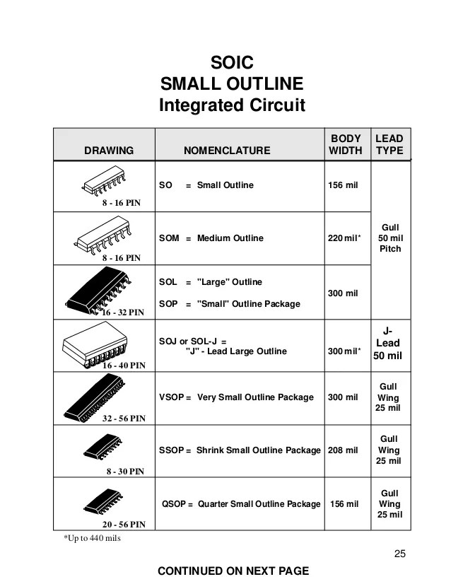 small outline integrated circuit