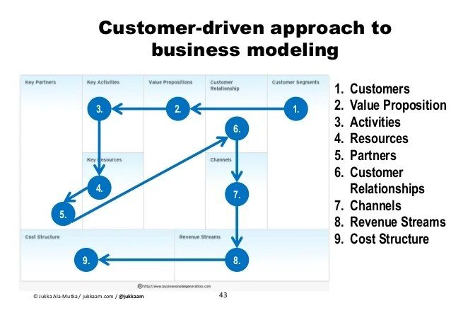 Case Study Wikipedia Business Model Canvas Of Discount Airline Case Study