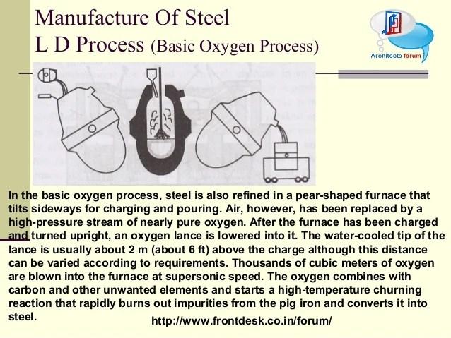 Construction Material Ferrous Metal Alloy