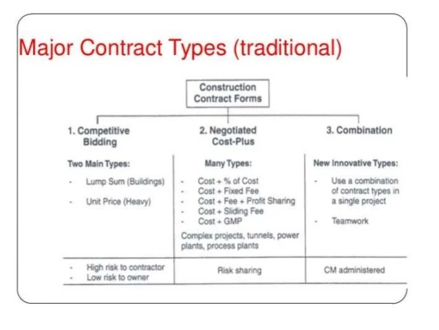 Constructionplace Contracts