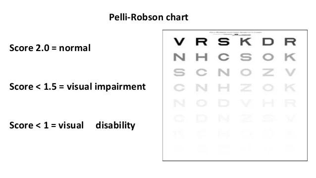 pelli robson chart - Heartimpulsar