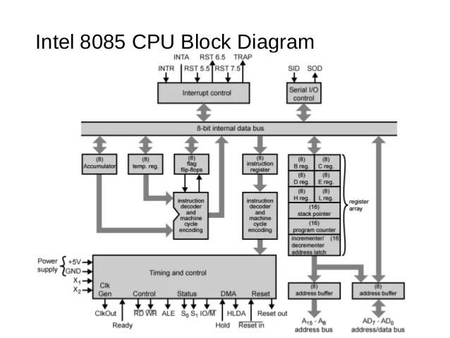 block diagram hardwired control unit