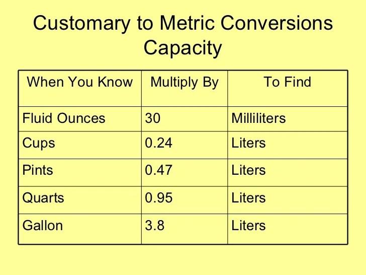 91+ 2 Oz To Ml Conversion - US Liquid Conversion Chart, Dosatron