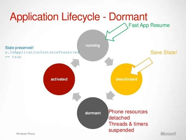 fast app resume windows phone 8 1 navigation orientation and