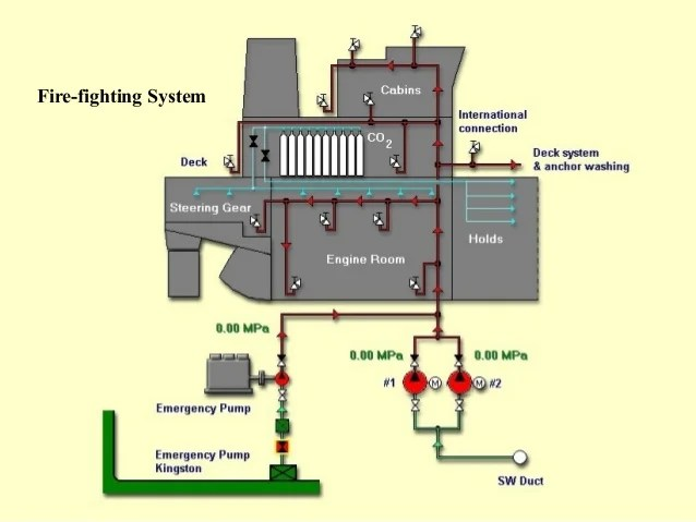piping diagram in engine room