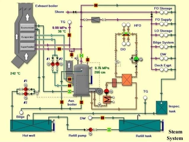 piping diagram of ship