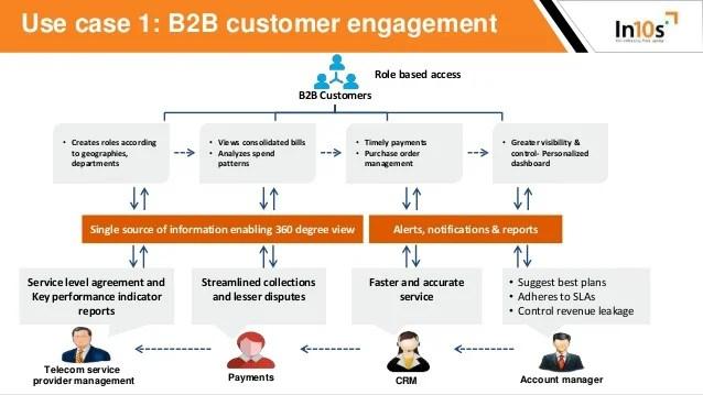 Igrafx Case Studies Business Process Management Case Study How To Enhance Telecom Service Providers B2b