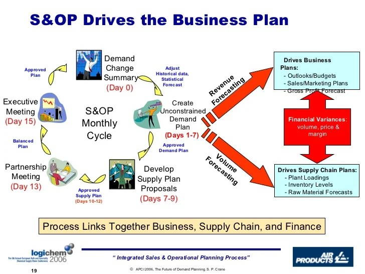 Business Strategy Plan Template Demand Metric Implementing An Integrated Sales And Operations Planning