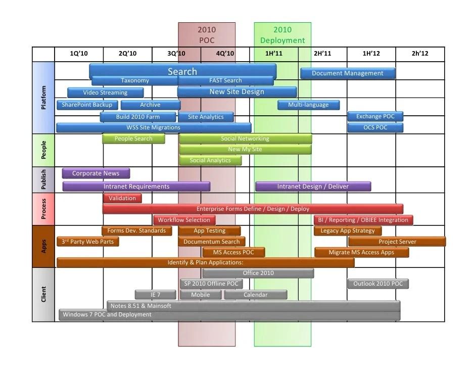 New Calendar Design Hardware Design Calendar Design Industry Events Calendar Creating Your Companys Roadmap To Sharepoint Success