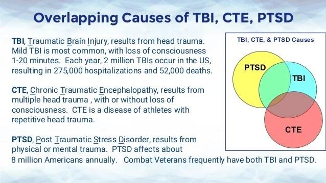 CTE TBI PTSD athletes