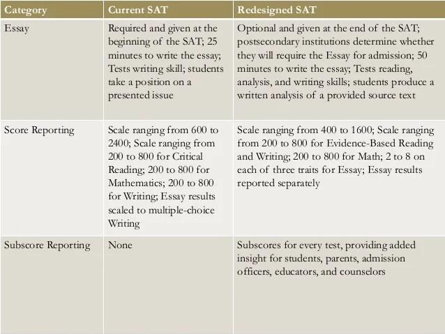 Paragraph structure argumentative essay