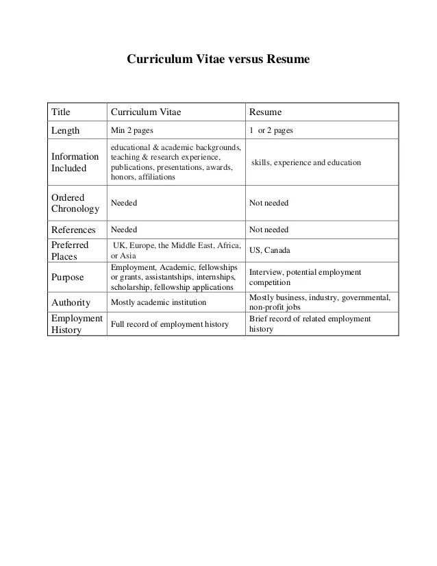 difference between cv cover letter and resume