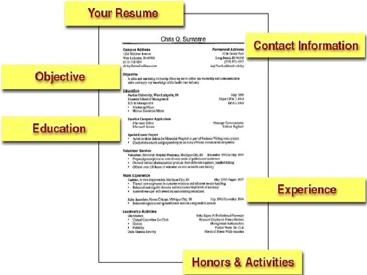 how to write a good job resumes - Maggilocustdesign - how to write a resume for it job