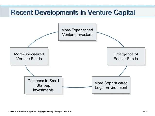 Image For Venture Capitalist Definition Investopedia