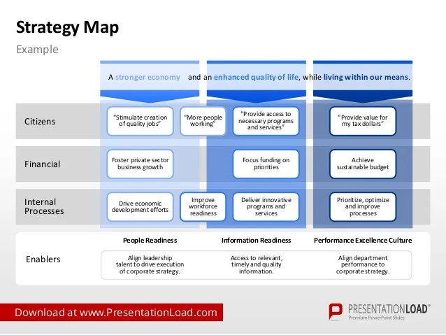 Business Target Achievement Vision And Mission Diagram Strategy Map Powerpoint Template