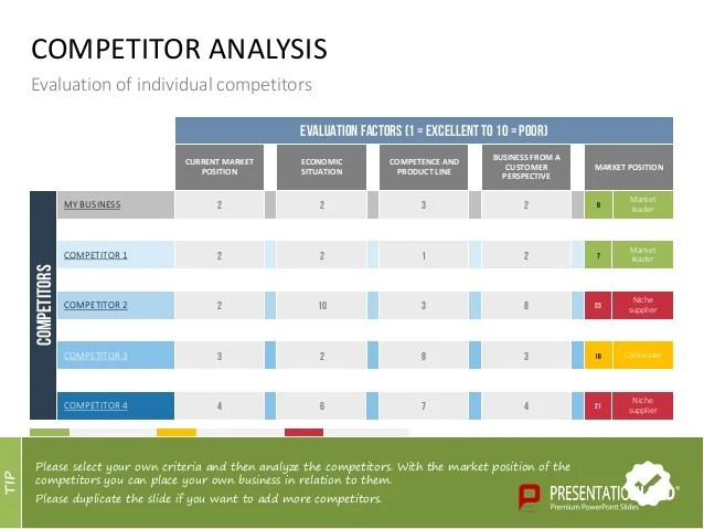 competitive analysis template powerpoint - Onwebioinnovate - competitive analysis template