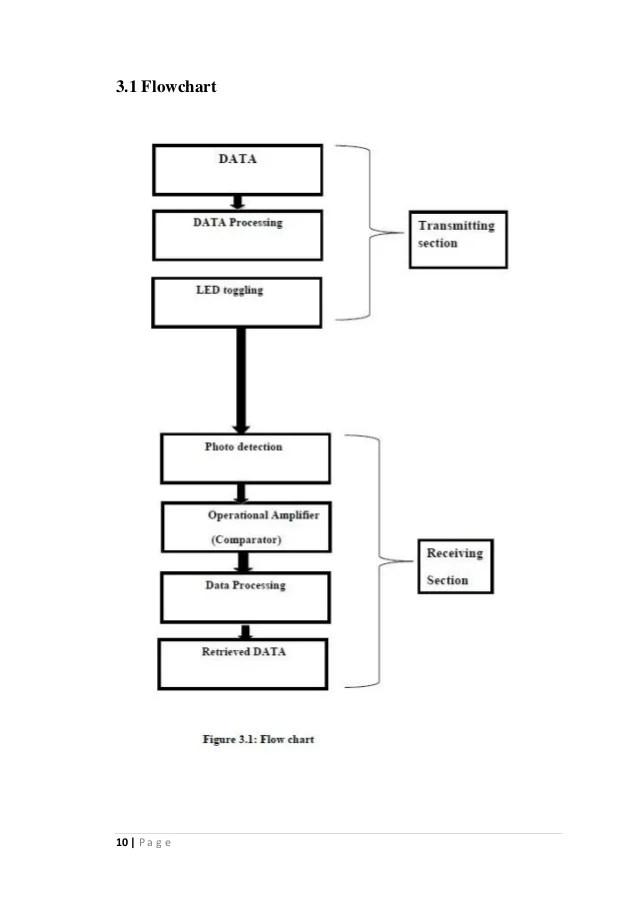 block diagram explanation of lifi