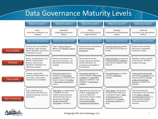 Time Management Improve Your Time Management Skills Data Governance