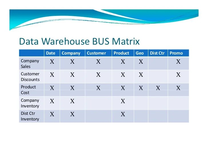 Management Consulting Case Interview Example W Gil Architecting A Data Warehouse A Case Study