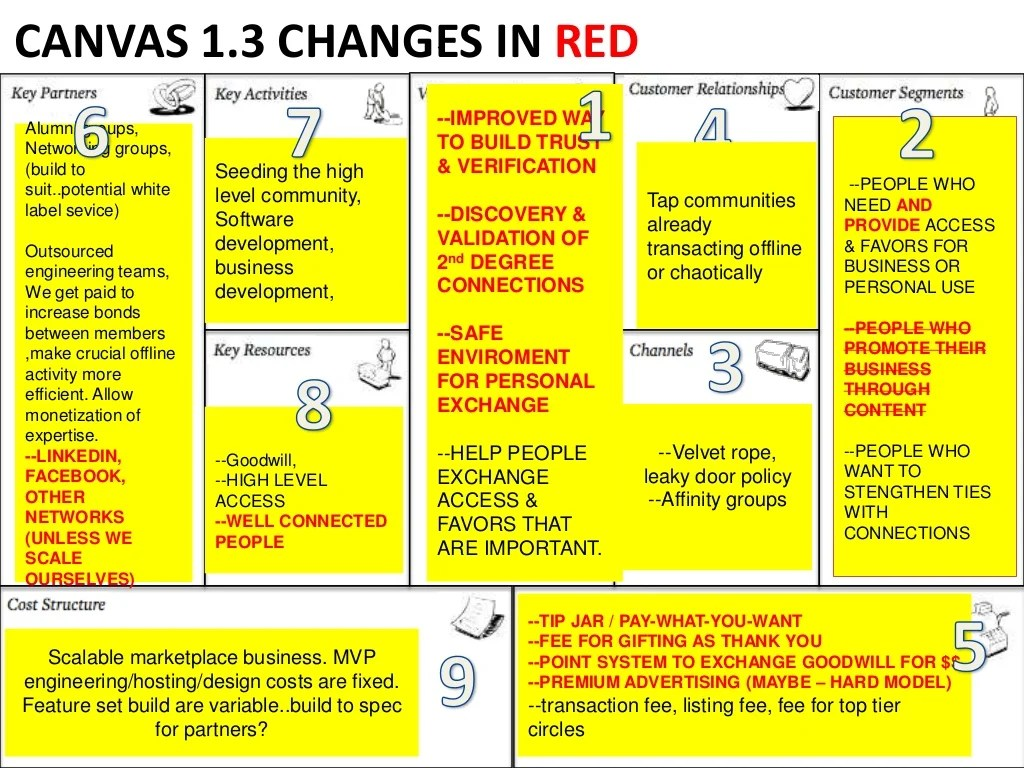 Canvas 13 Changes In Red