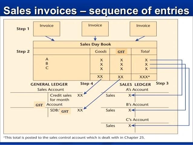 credit sales invoice - Acurlunamedia - sales invoices