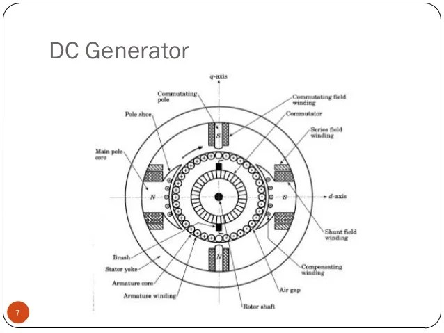 electric generator diagram generator diagram