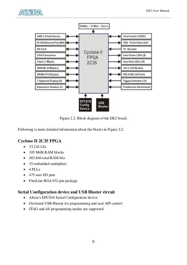 quartus 2 block diagram
