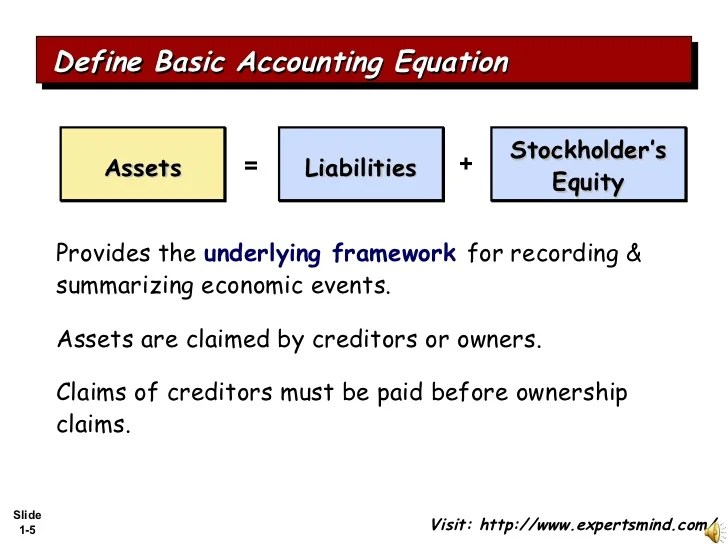 Define Accounting Process Of Accounting