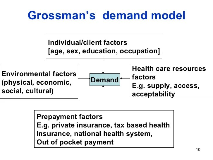 Grain Supply And Demand Wasde Agmanagerinfo Demand In Health Care