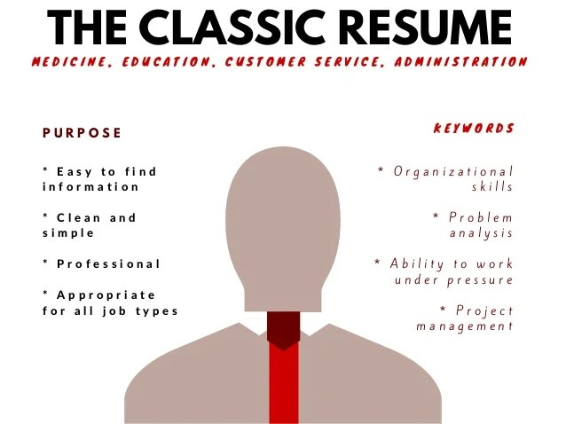 2 types of resumes - Minimfagency - type a resume