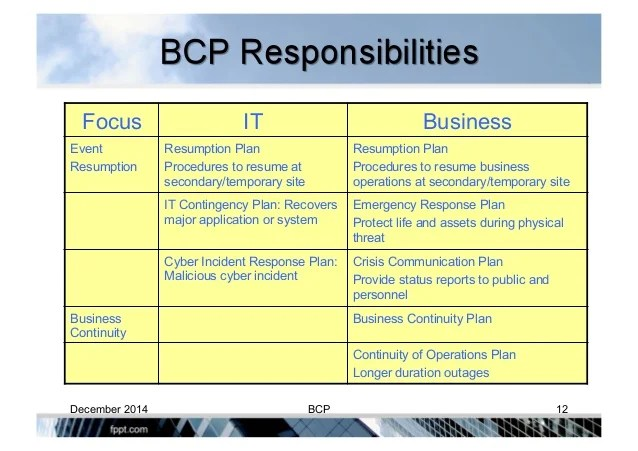 Get Some Guidelines For What To Include In A Resume Developing And Managing Business Continuity Plan Bcp