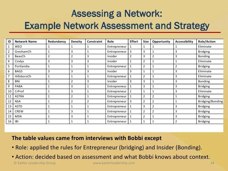 network assessment template - Romeolandinez