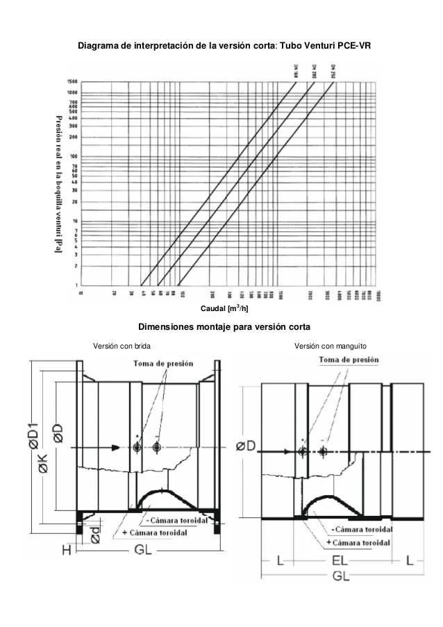 venturi diagrama de cableado de la