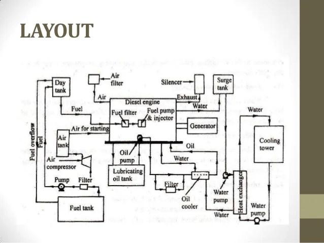 power plant equipment layout