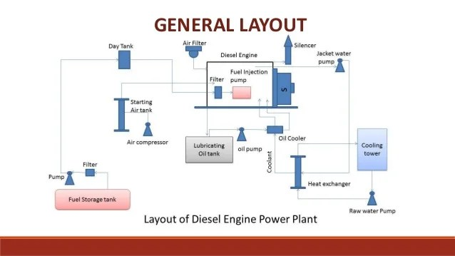power plant layout design