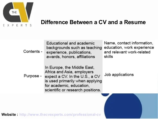 difference between a curriculum vitae and a resumes - Selol-ink