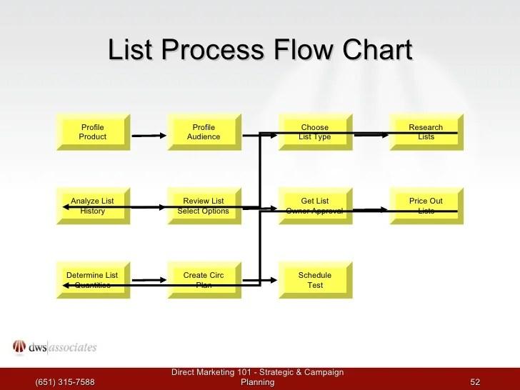 process flow chart 101