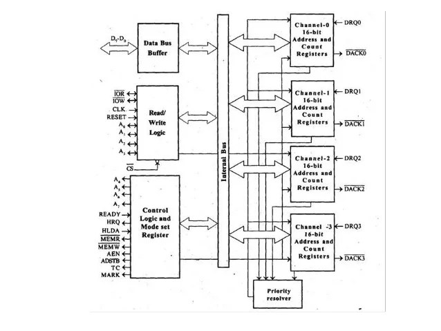 block diagram of 8085 pdf