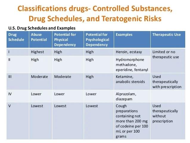 drug classifications - Blackdgfitness